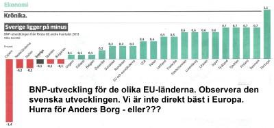 BNP utveckling i EU